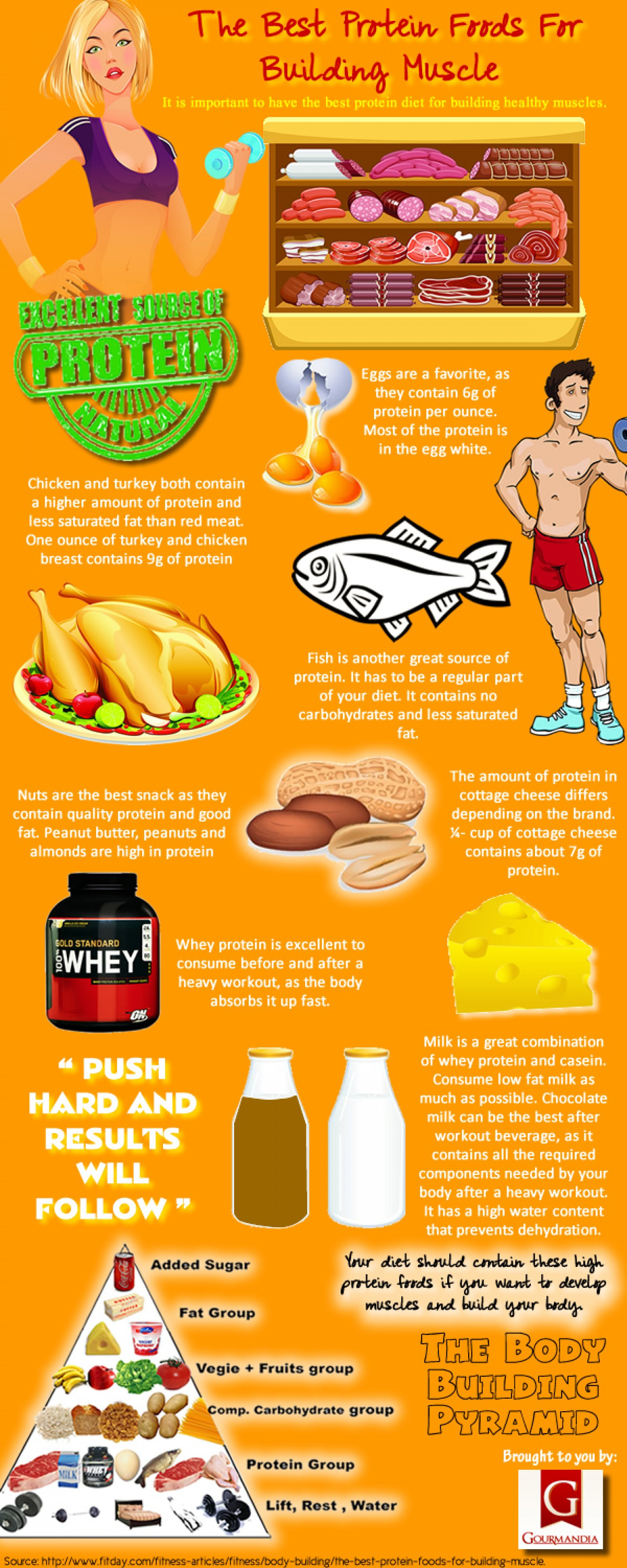 Are You Aware Of These Protein Rich Food Items To Build