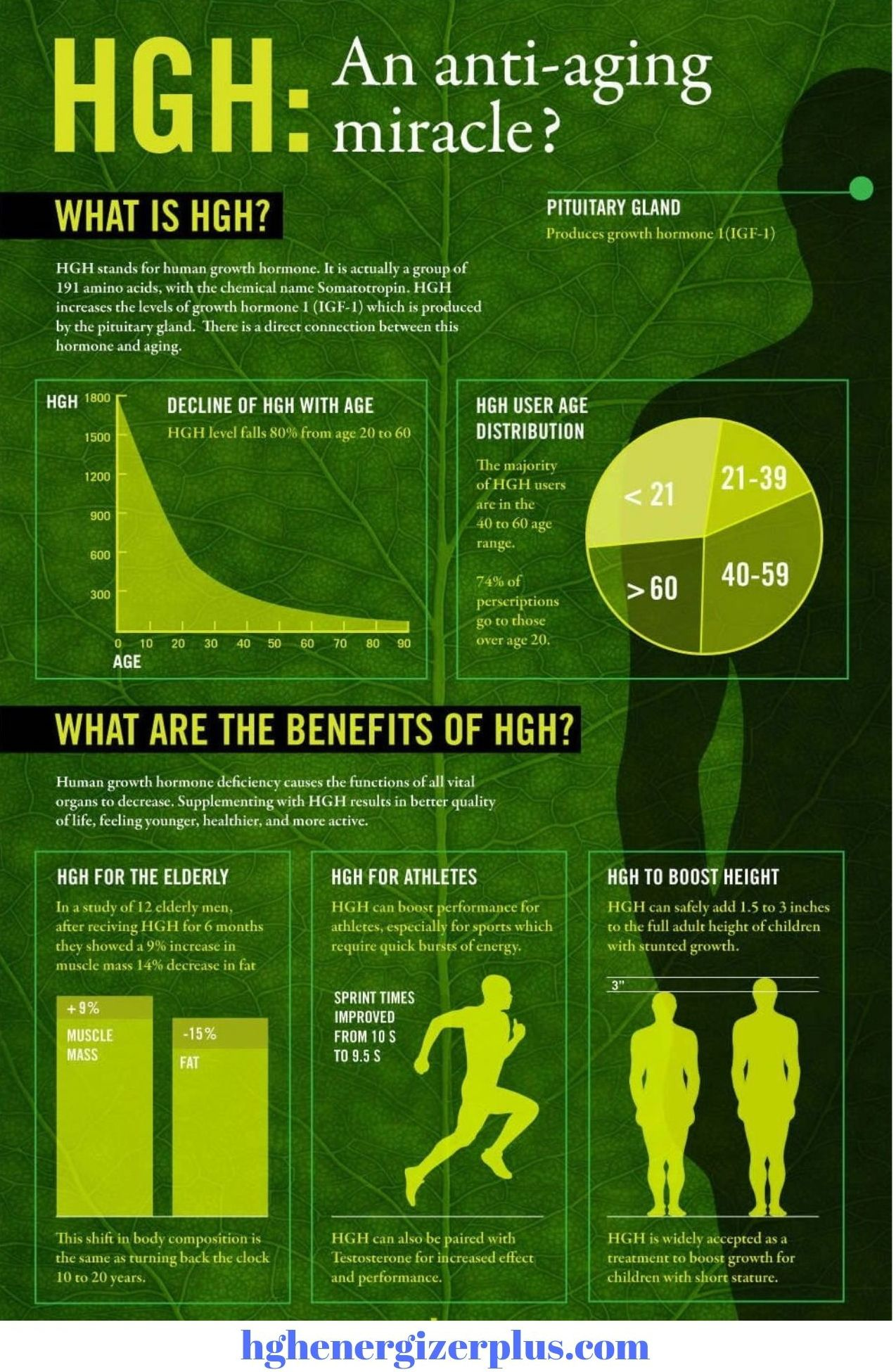 HGH Anti-Aging Infographic