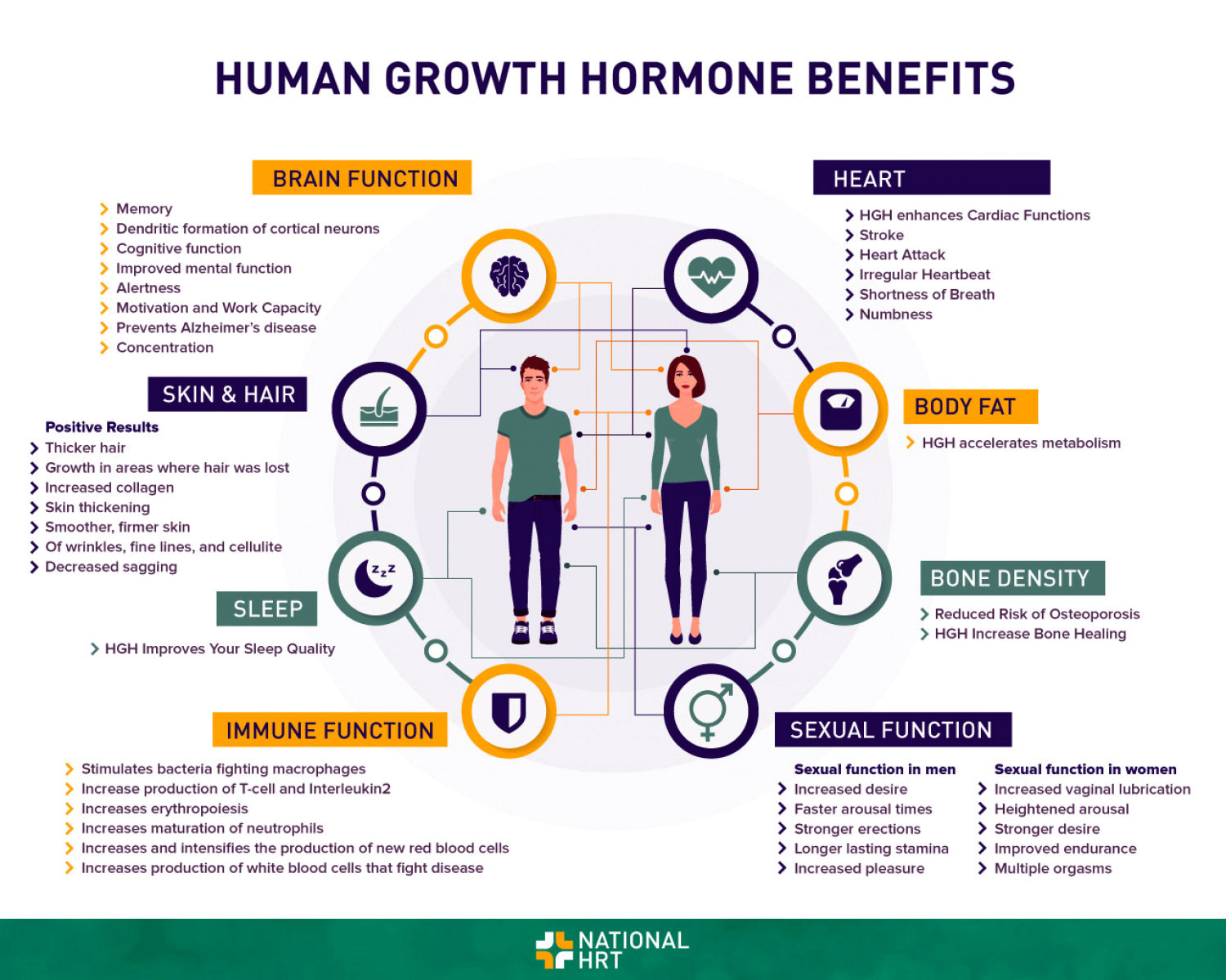 Benefits of HGH supplement